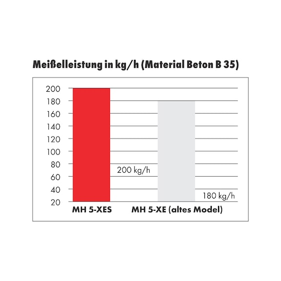 Meißelhammer MH 5-XES - MSLHAM-EL-(MH5-XES)