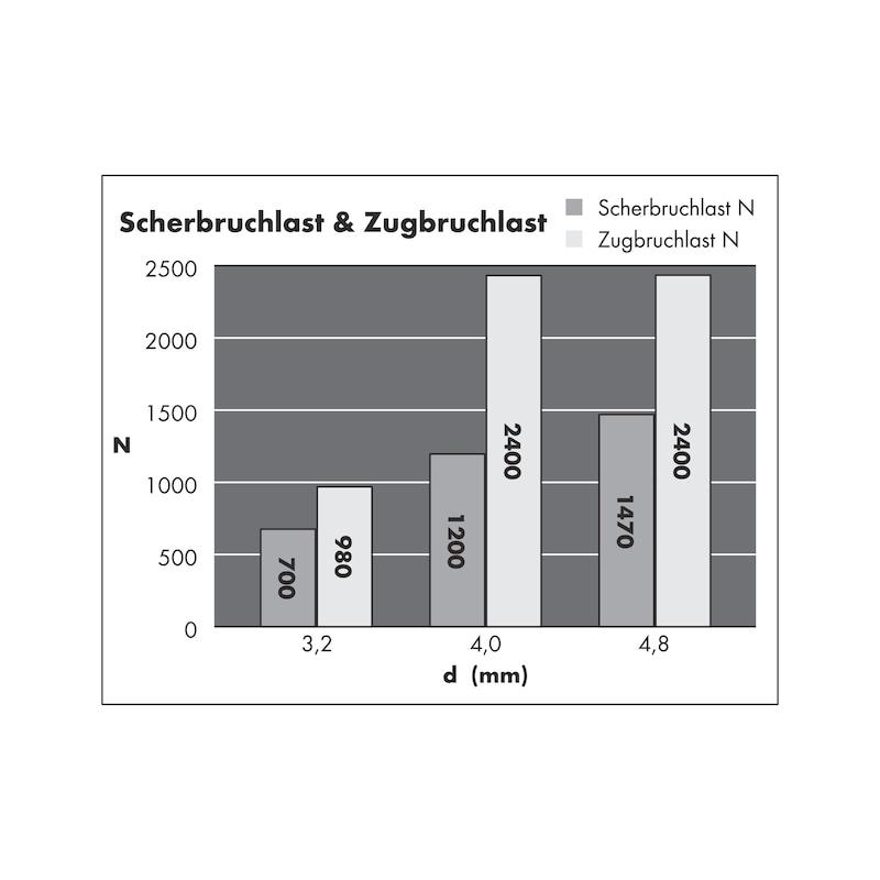 Blindniet Flachrundkopf - NT-ALU/A2-(7,0-9,0)-3,2X12,0