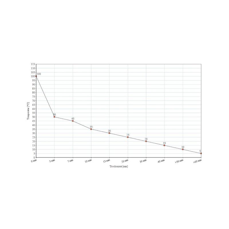 Dolgu özellikli rulman sabitleyici ( Yüksek sıcaklığa dayanıklı) - DOS-DOLGU ÖZELLİKLİ RULMAN SABİTLYC.50GR