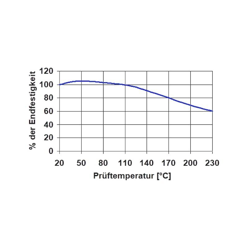 Primer für Sekundenklebstoffe - HAFTGRND-SEKKLEBST-50ML