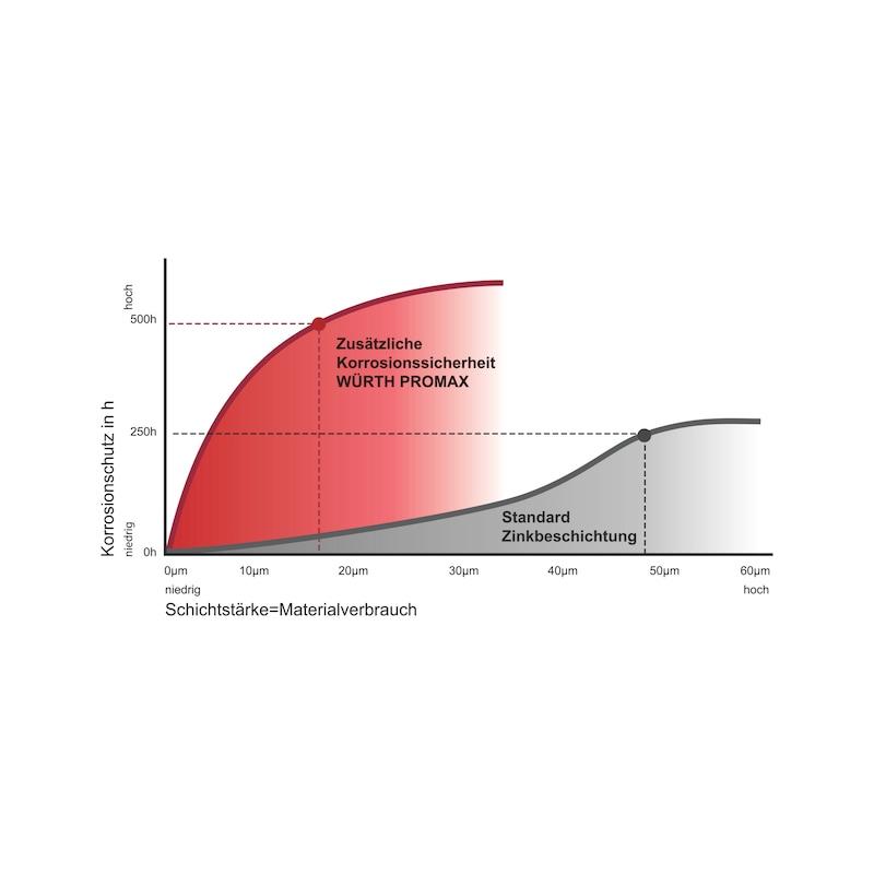 Korrossionsschutz Promax - 2