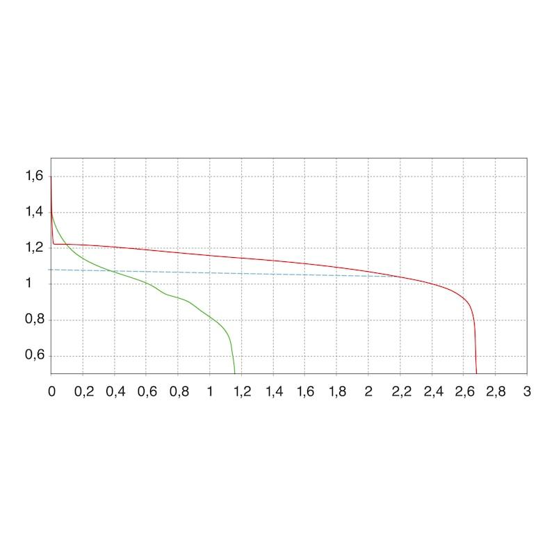 Lithium-Batterie - BATT-LITHIUM-AA-MIGNON-FR6-1,5V