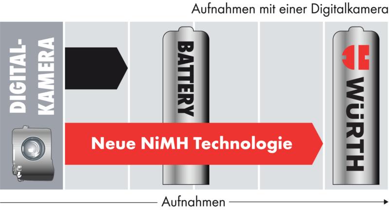 Vorgeladener NiMH-Akku - AKKU-NIMH-MIGNON-AA-VORGELA-1,2V-2400MAH