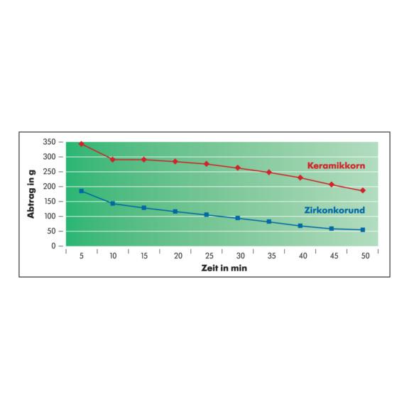 Segmentovaný brúsny kotúč na nehrdzavejúcu oceľ Dlhá životnosť - 1