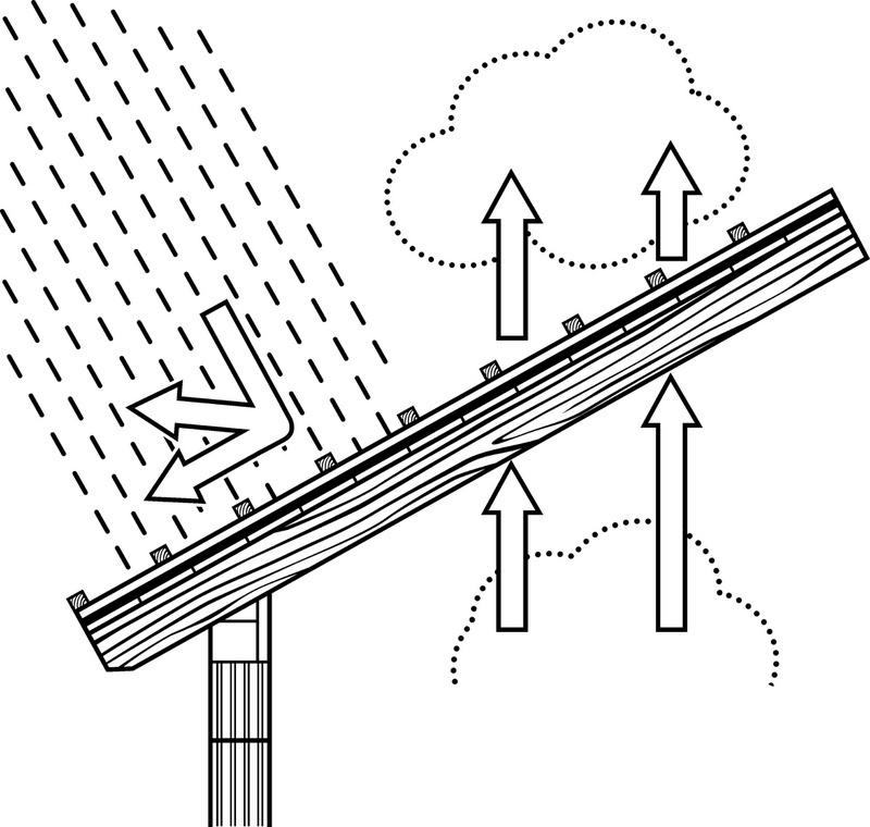 Alátét-/tetőfólia, WÜTOP<SUP>®</SUP> 95 - WÜTOP 95 PÁRAÁTERESZTŐ FÓLIA M2